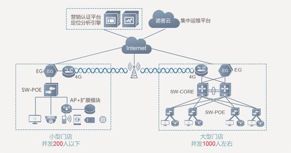 新零售门店网络解决方案 开源节流 云管智能(图2)