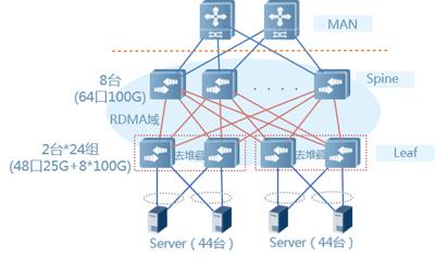 25G/100G数据中心解决方案(图1)