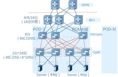 25G/100G数据中心解决方案(图2)