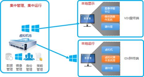 电销/网销中心私有云桌面解决方案(图1)