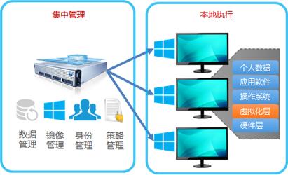 电销/网销中心私有云桌面解决方案(图2)